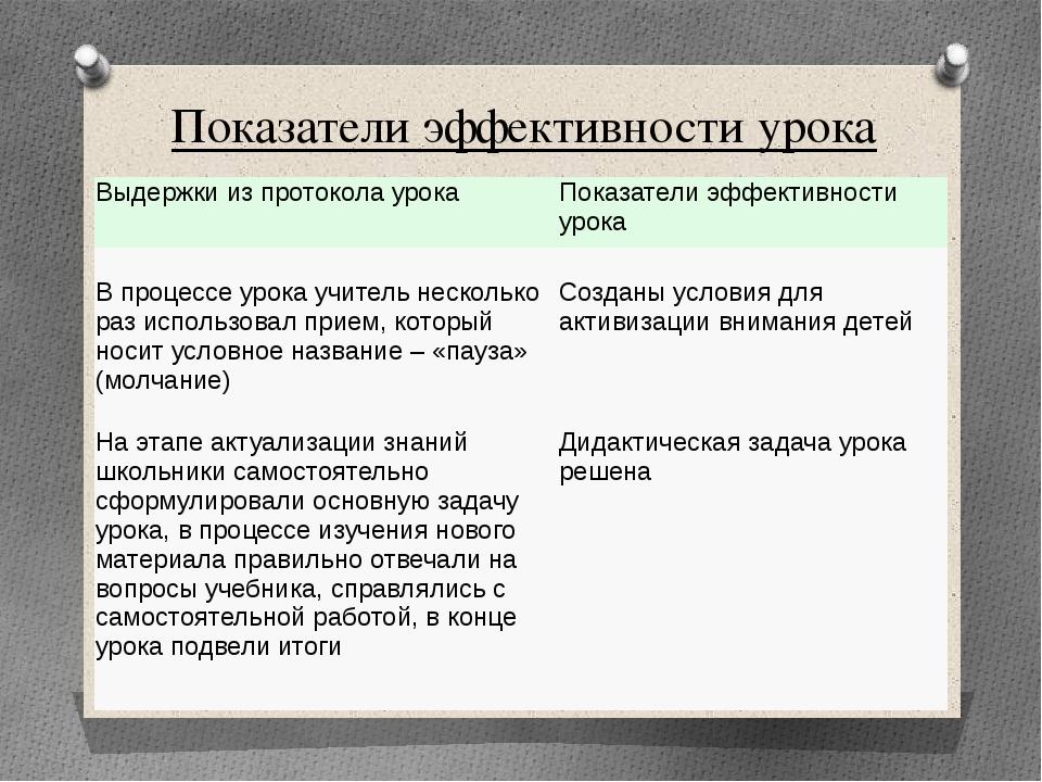 Показатели эффективности урока Выдержки из протокола урока Показатели эффекти...