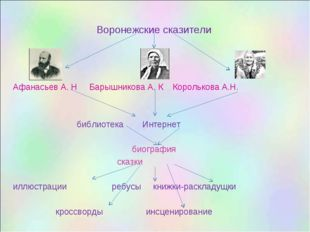 Воронежские сказители Афанасьев А. Н Барышникова А. К Королькова А.Н. библиот