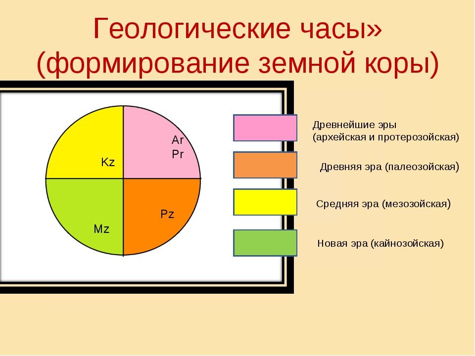 Геологические часы» (формирование земной коры) Kz Mz Ar Pr Pz Древнейшие эры...