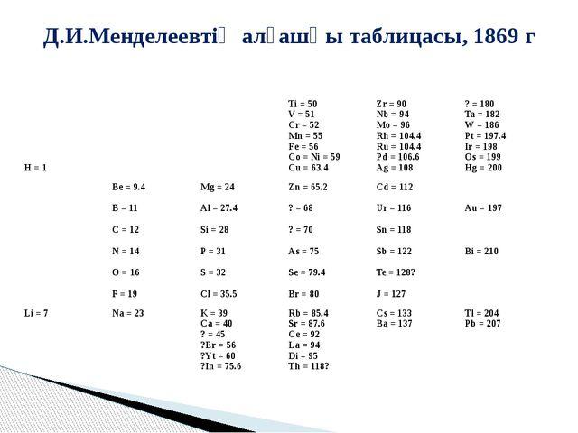Д.И.Менделеевтің алғашқы таблицасы, 1869 г H = 1   Ti = 50 V = 51 Cr = 52 M...