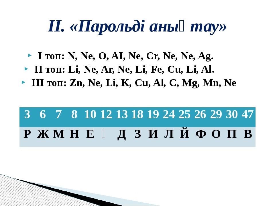 ІІ. «Парольді анықтау» І топ:N, Ne, O, AI, Ne, Cr, Ne, Ne, Ag. ...