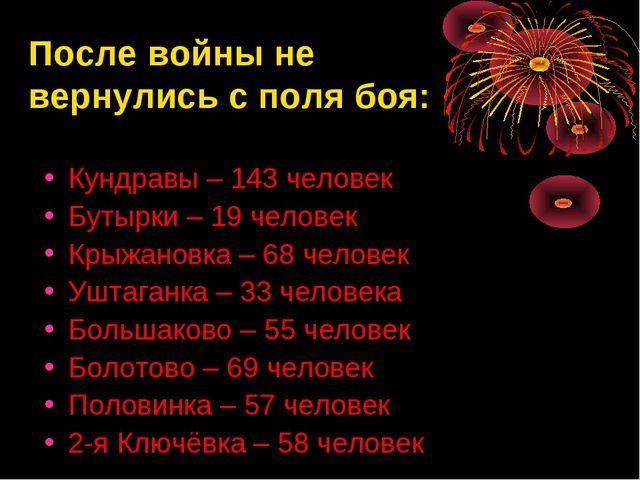 После войны не вернулись с поля боя: Кундравы – 143 человек Бутырки – 19 чело...