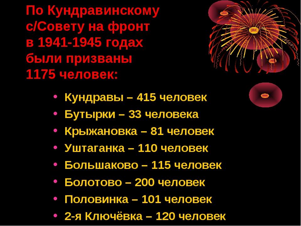 По Кундравинскому с/Совету на фронт в 1941-1945 годах были призваны 1175 чело...