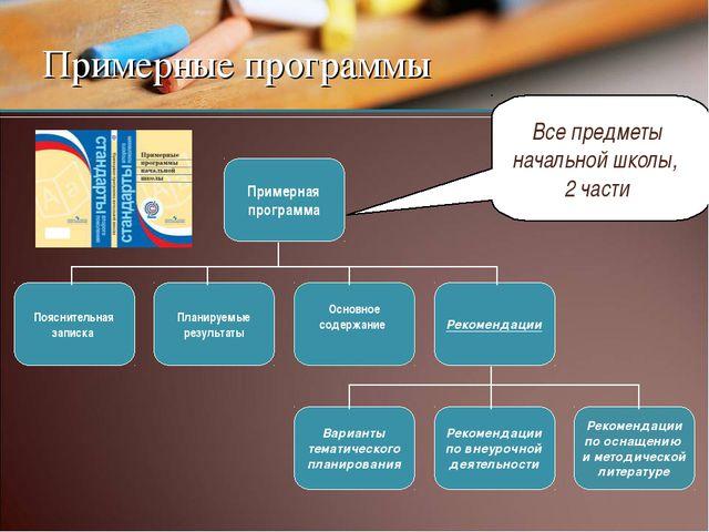 Примерные программы Примерная программа Пояснительная записка Основное содерж...