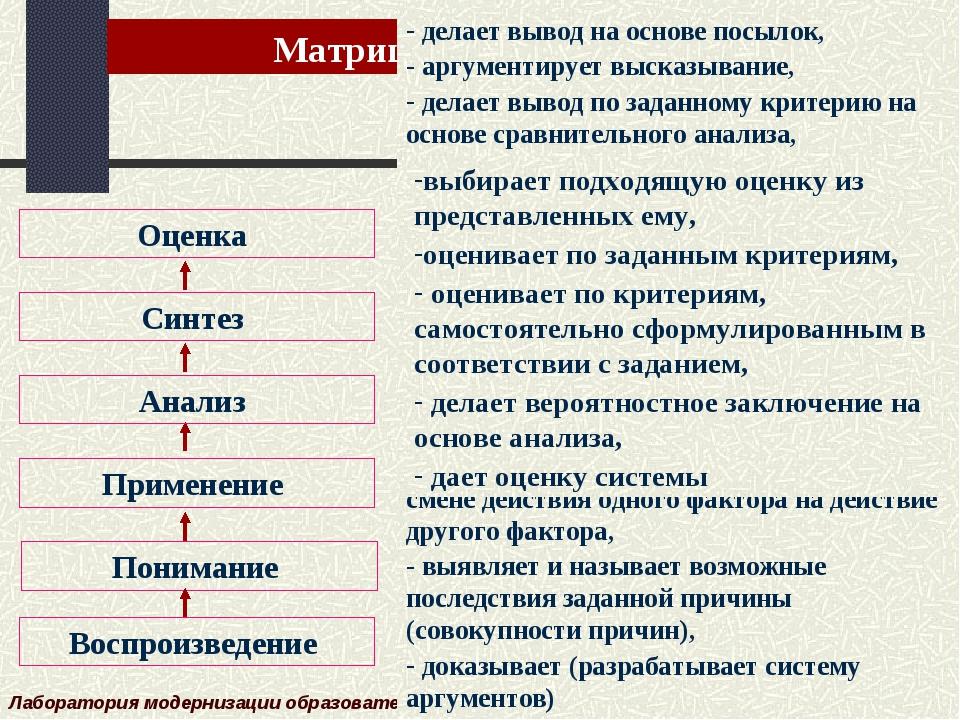 Матрица образовательных результатов Лаборатория модернизации образовательных...