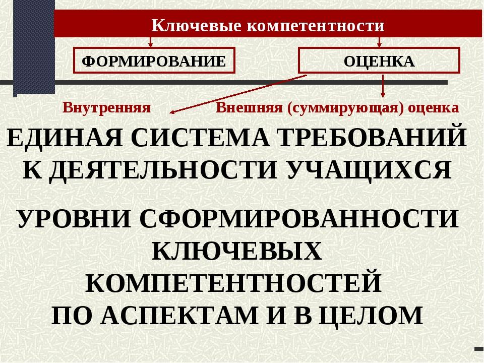 Ключевые компетентности Лаборатория модернизации образовательных ресурсов Вне...