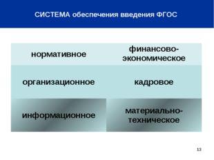* СИСТЕМА обеспечения введения ФГОС нормативноефинансово-экономическое орган