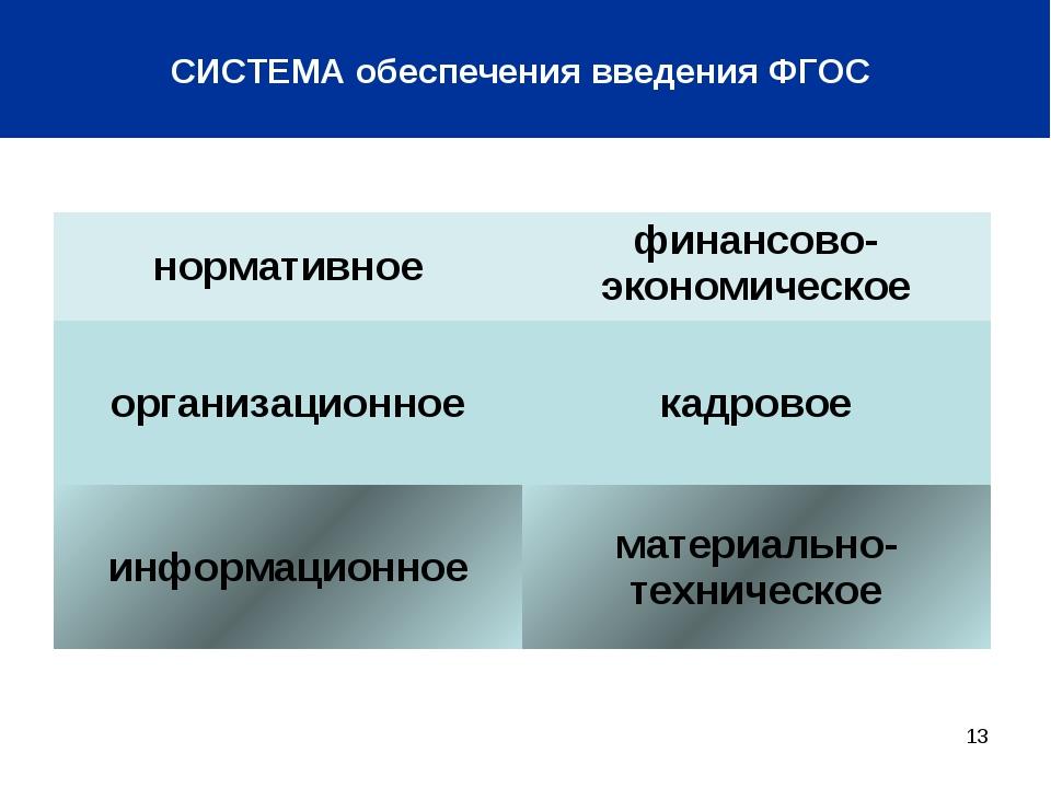 * СИСТЕМА обеспечения введения ФГОС нормативноефинансово-экономическое орган...