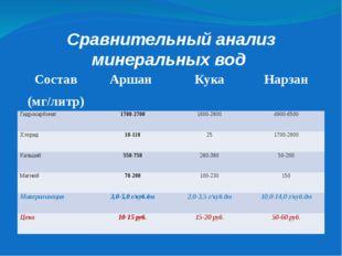 Сравнительный анализ минеральных вод Состав (мг/литр) Аршан Кука Нарзан Гидро