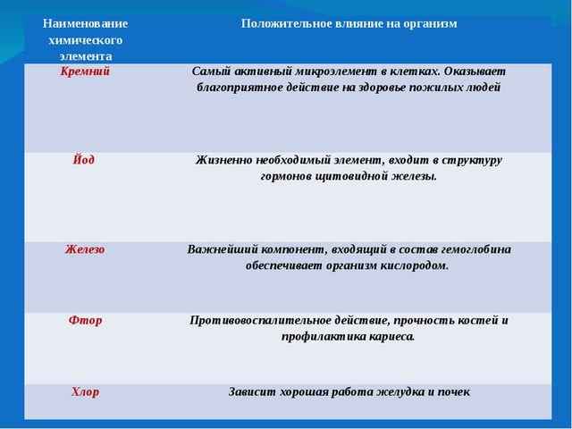 Наименование химического элемента Положительное влияние на организм Кремний С...