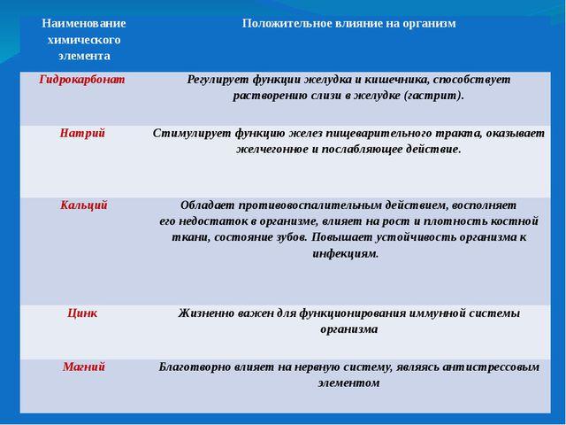 Наименование химического элемента Положительное влияние на организм Гидрокарб...