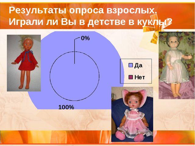 Результаты опроса взрослых. Играли ли Вы в детстве в куклы?