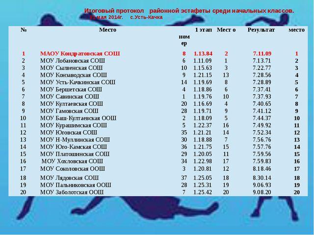Итоговый протокол районной эстафеты среди начальных классов. 21 мая 2014г. с...