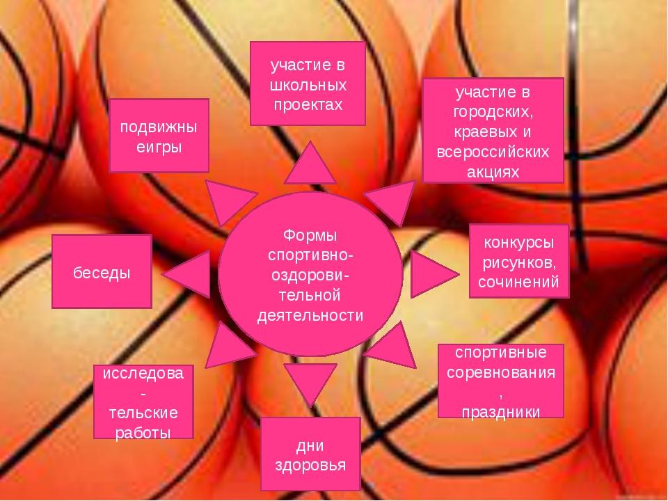 Формы спортивно-оздорови- тельной деятельности подвижныеигры беседы исследов...