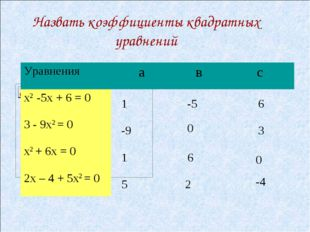 Назвать коэффициенты квадратных уравнений 1 -5 6 -9 0 3 0 6 1 5 2 -4 Уравнени