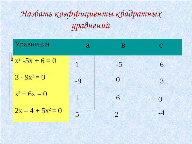 Назвать коэффициенты квадратных уравнений 1 -5 6 -9 0 3 0 6 1 5 2 -4 Уравнени...