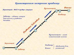 Композиционное построение праздника Экспозиция Завязка Развитие действия Фина