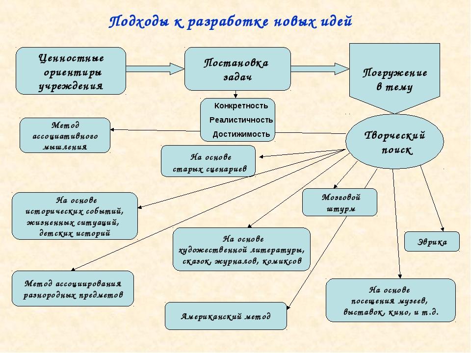 Подходы к разработке новых идей Ценностные ориентиры учреждения Постановка за...