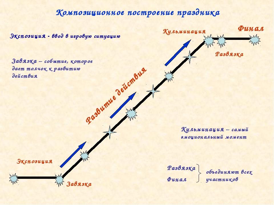 Композиционное построение праздника Экспозиция Завязка Развитие действия Фина...