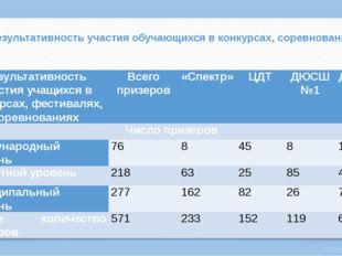 Результативность участия обучающихся в конкурсах, соревнования Результативнос