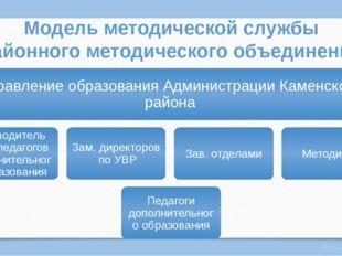 Модель методической службы районного методического объединения Виктория Полшк