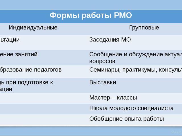 Формы работы РМО Индивидуальные Групповые Консультации Заседания МО Посещение...