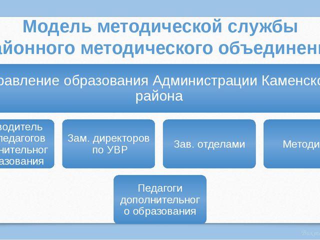 Модель методической службы районного методического объединения Виктория Полшк...