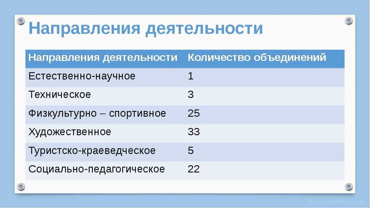 Направления деятельности Направления деятельности Количество объединений Есте...