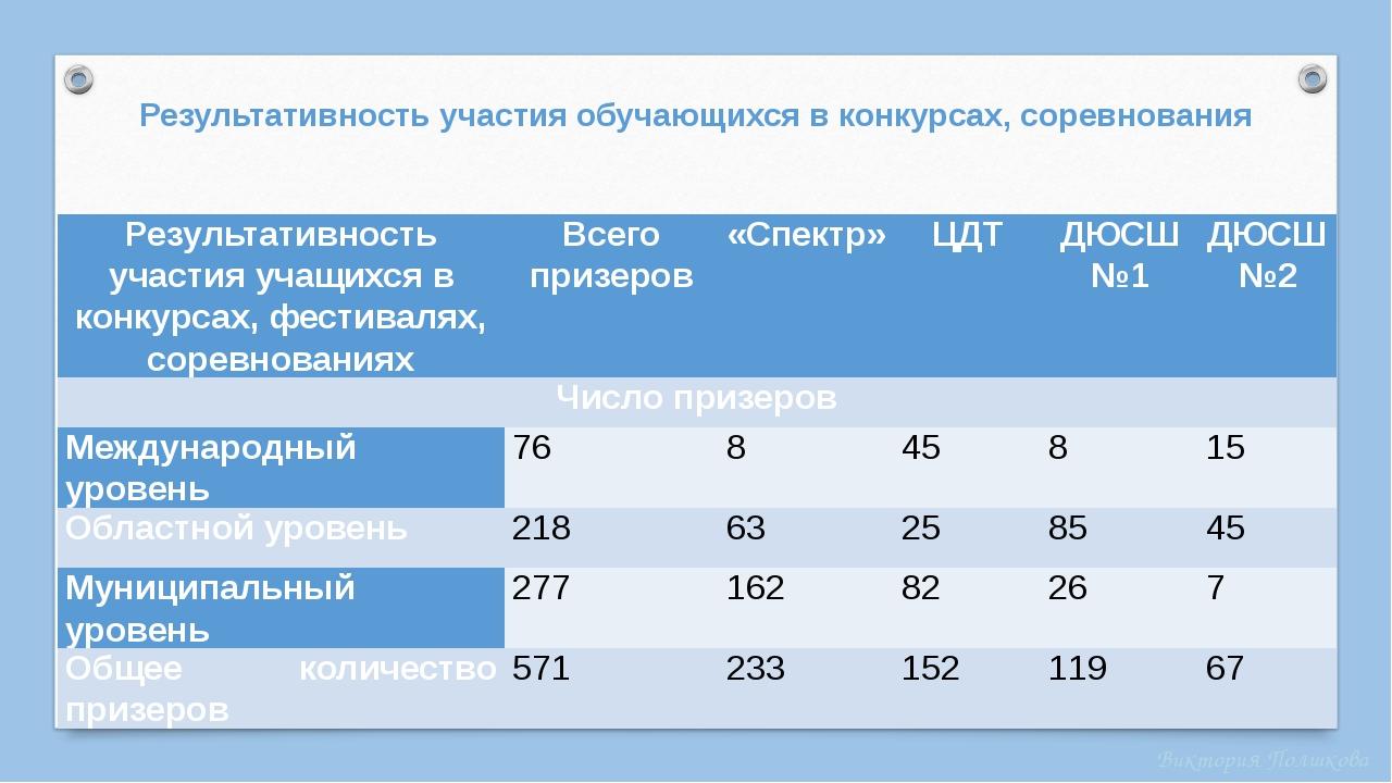 Результативность участия обучающихся в конкурсах, соревнования Результативнос...
