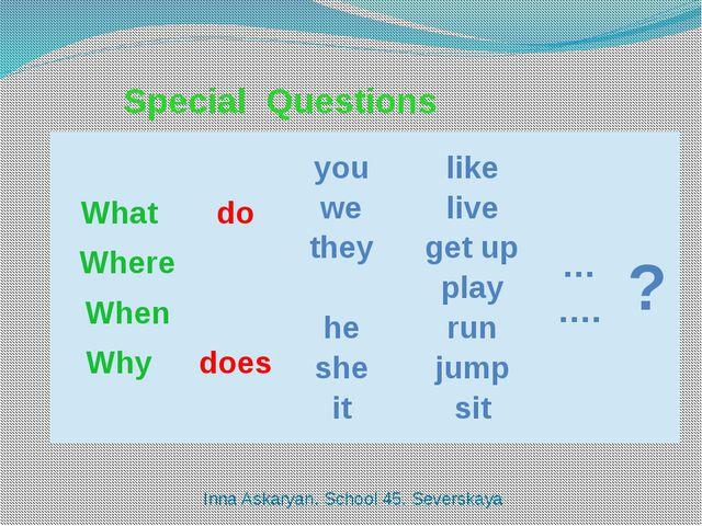 Special Questions Inna Askaryan. School 45. Severskaya What Where When Why d...