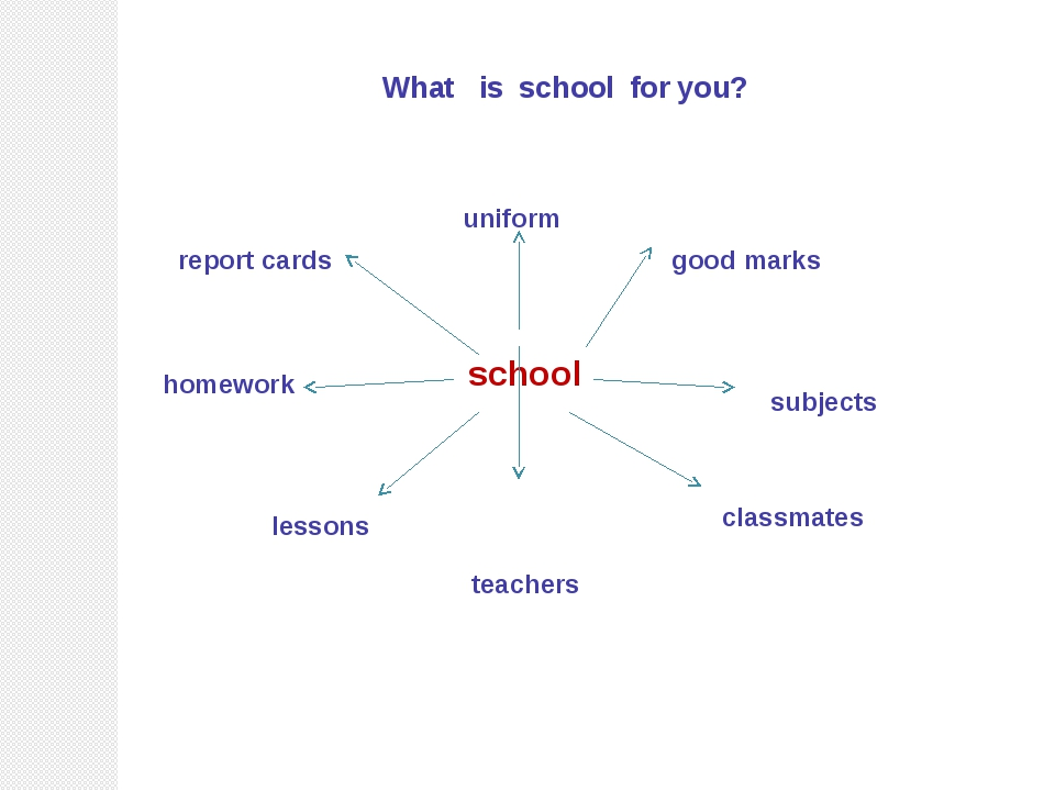 What is school for you? school uniform good marks subjects classmates teache...