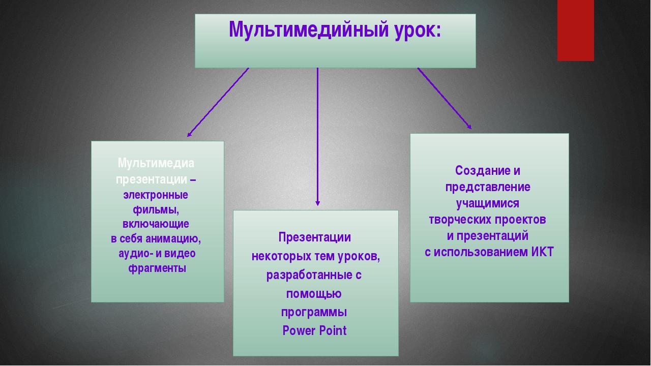 Мультимедийные сценарии уроков или фрагментов уроков  По сравнению с т...