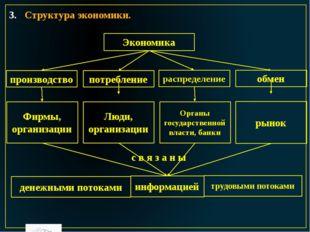 Структура экономики. Экономика производство потребление распределение обмен Ф