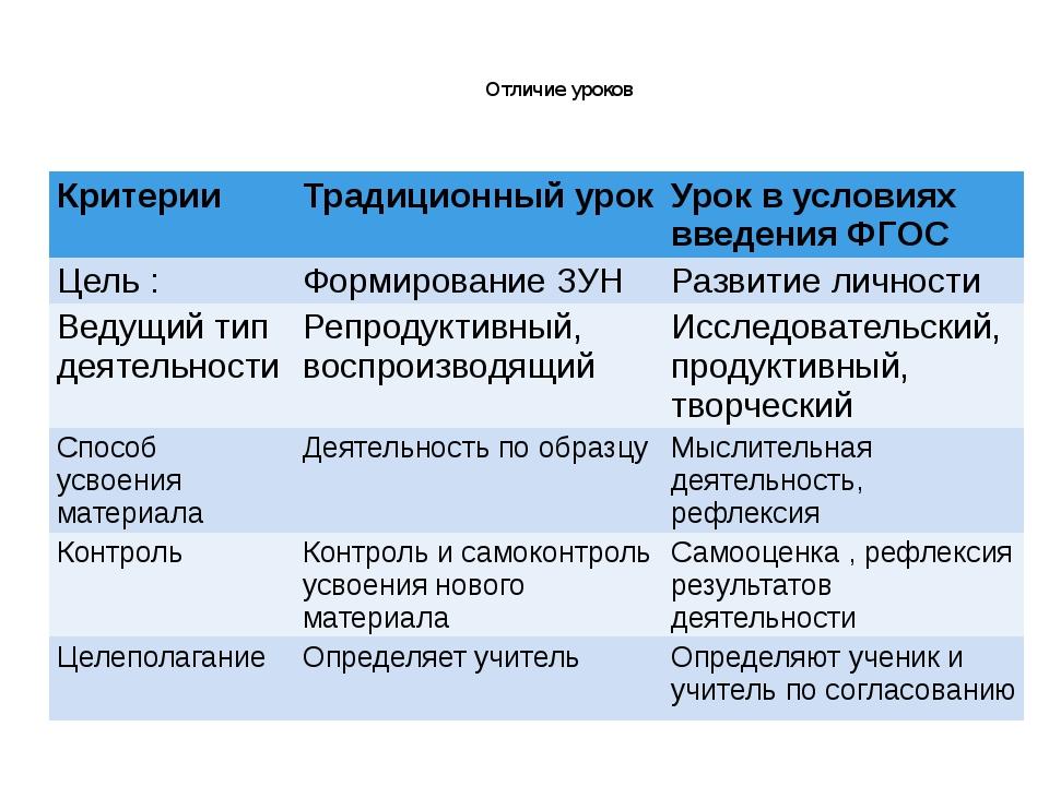Отличие уроков Критерии Традиционный урок Урок в условиях введения ФГОС Цель...