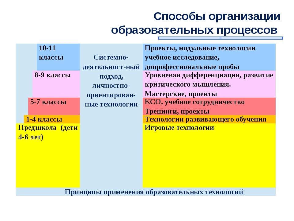 Способы организации образовательных процессов  10-11 классы Системно-деятель...