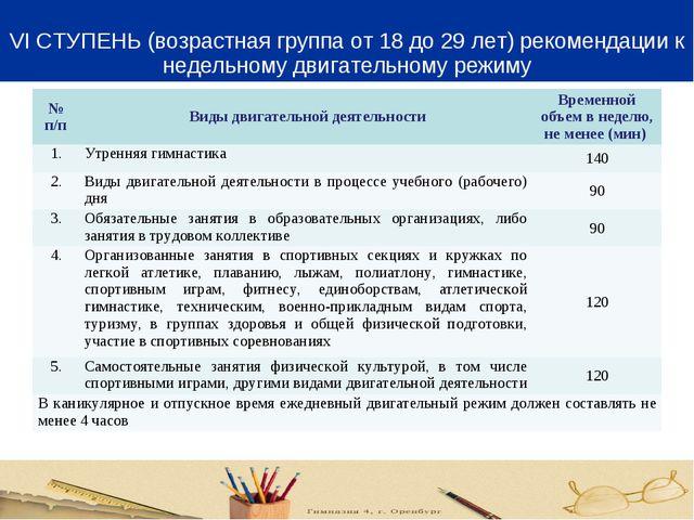 VI СТУПЕНЬ (возрастная группа от 18 до 29 лет) рекомендации к недельному дви...
