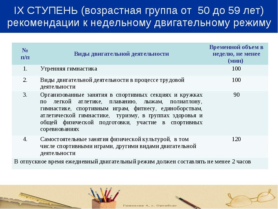 IX СТУПЕНЬ (возрастная группа от 50 до 59 лет) рекомендации к недельному двиг...