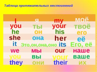 Таблица притяжательных местоимений я моё ты твоё он его она её Это,он,она,оно