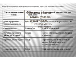 таблица психосоматических проявлений и способ самопомощи - аффирмации (позити