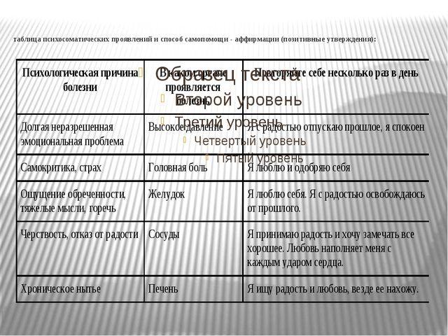 таблица психосоматических проявлений и способ самопомощи - аффирмации (позити...