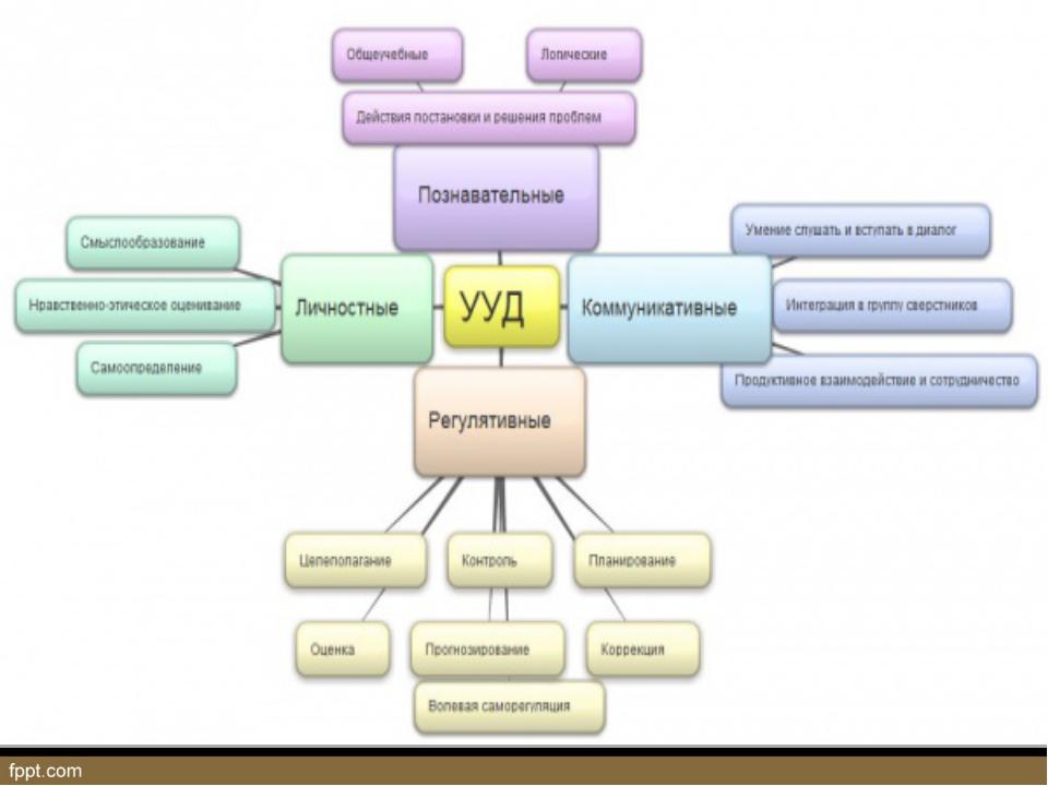 Расшифруйте выражение «3Т». Какой методологический подход лежит в основе ФГОС...