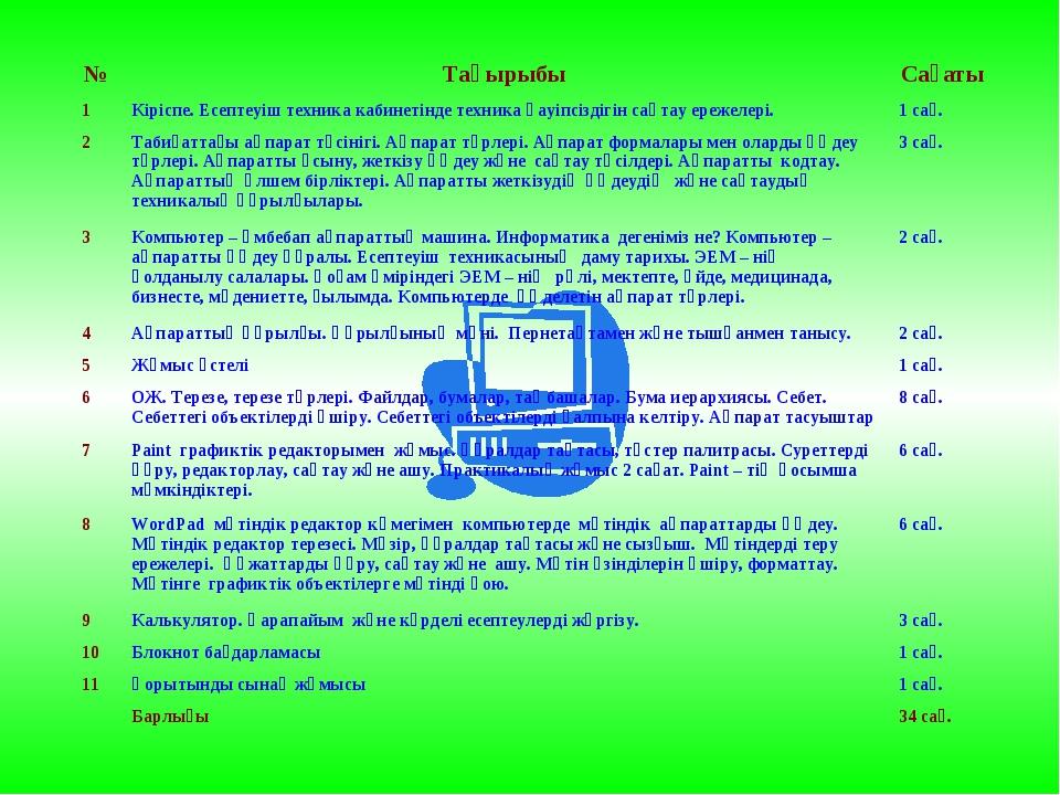 Тақырыптық жоспарлау үлгісі №ТақырыбыСағаты 1Кіріспе. Есептеуіш техника ка...