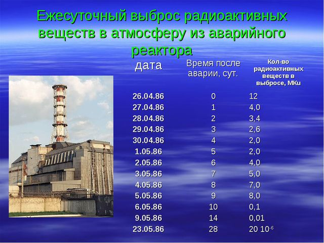 Ежесуточный выброс радиоактивных веществ в атмосферу из аварийного реактора