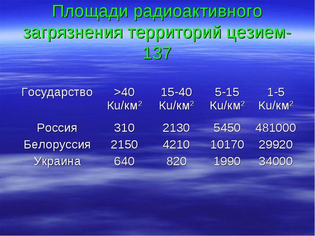 Площади радиоактивного загрязнения территорий цезием-137