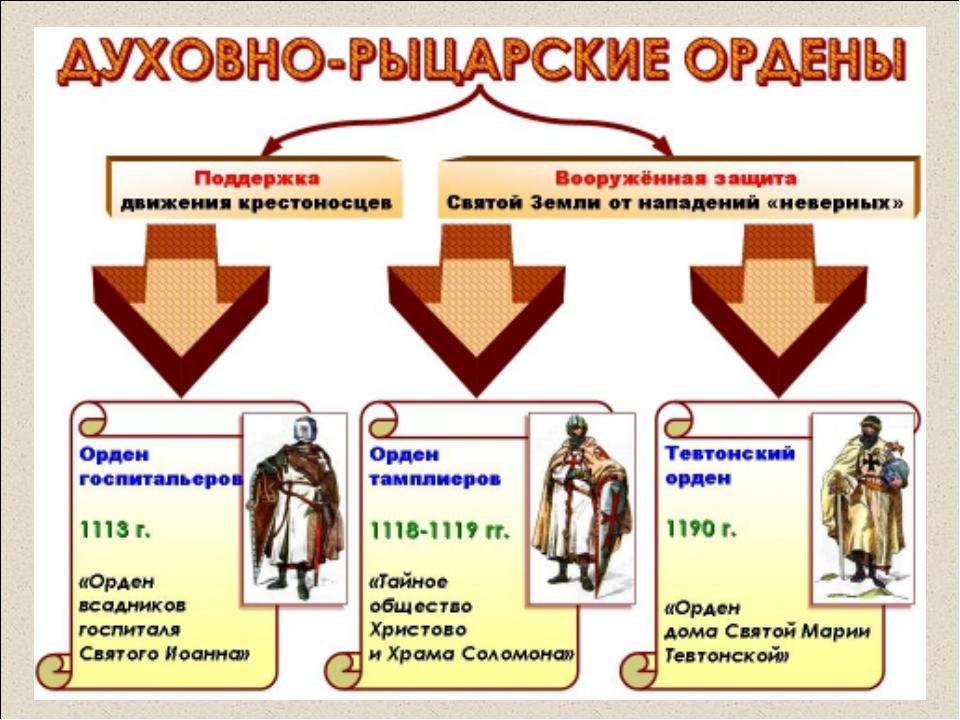 ОРДЕН ТАМПЛИЕРОВ – (от французского «храм»); Основан: группой французских рыц...