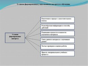 Условия формирования у школьников интереса к обучению Условия формирования ин