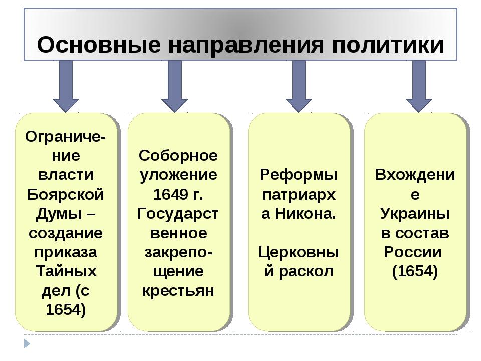 Ограниче-ние власти Боярской Думы – создание приказа Тайных дел (с 1654) Собо...