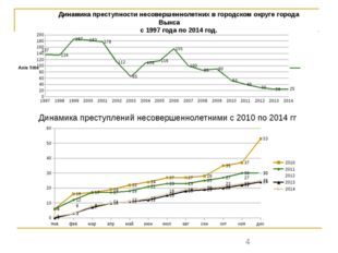 Динамика преступности несовершеннолетних в городском округе города Выкса с 19