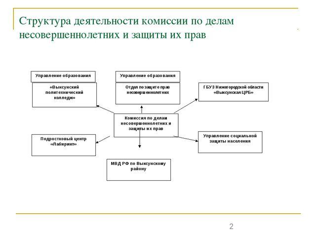 Структура деятельности комиссии по делам несовершеннолетних и защиты их прав...
