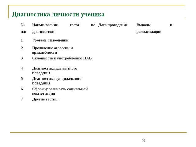 Диагностика личности ученика № п/п Наименование теста по диагностики Дата пр...
